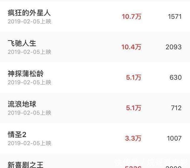 2019年春节档已定档六部电影,哪一部会是票房