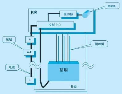 电梯控制系统_360百科