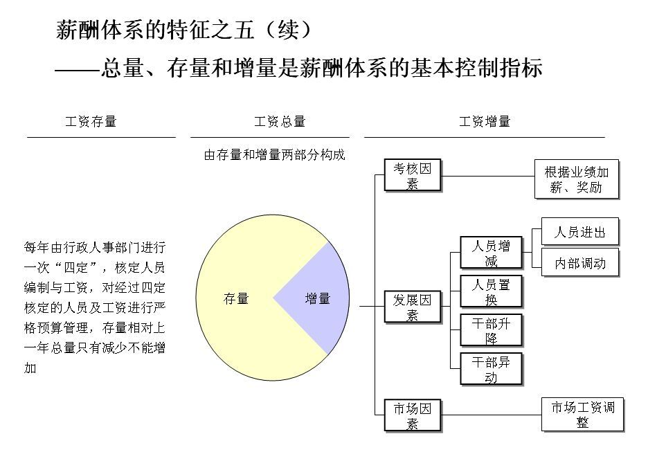 绩效考评制度_360百科