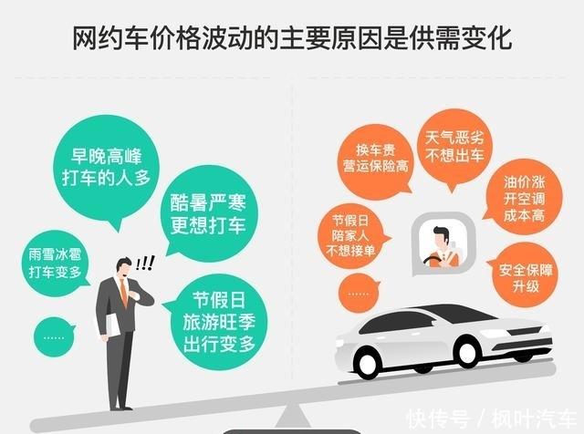 网约车的价格由什么因素决定?滴滴回复公众关心话题
