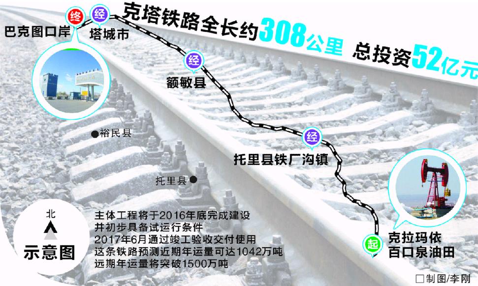 克塔铁路是国家铁路网新疆铁路网奎北线路一条支线铁