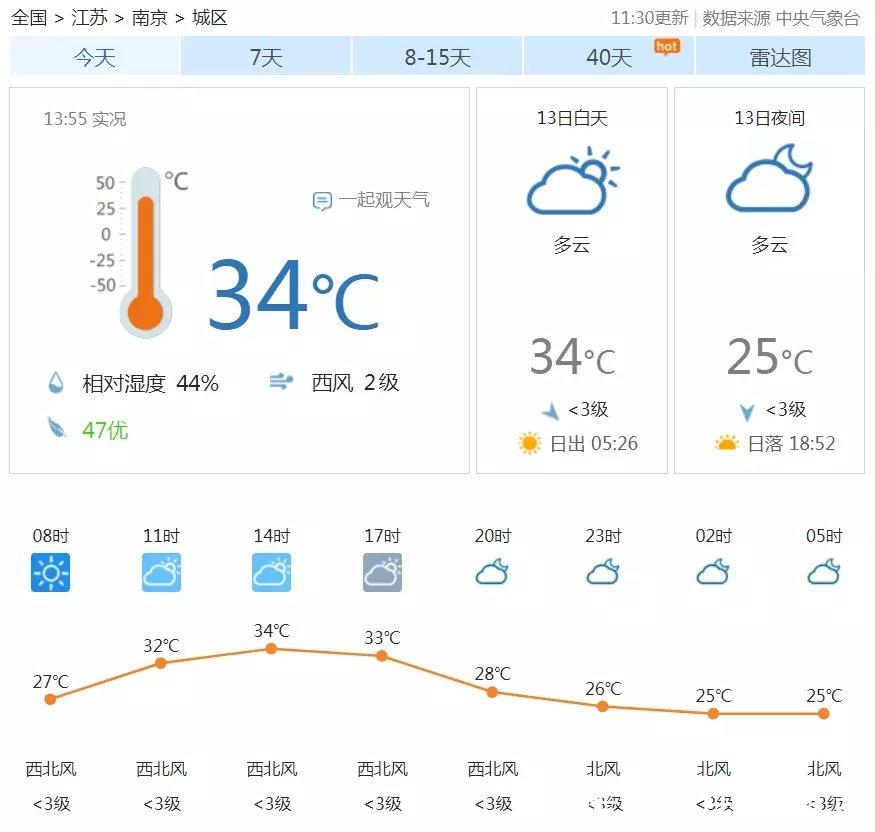 台风刮过,南京气温又奔35度!