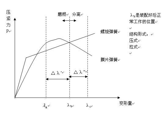 膜片弹簧离合器工作原理图