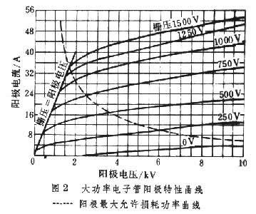 大功率电子管