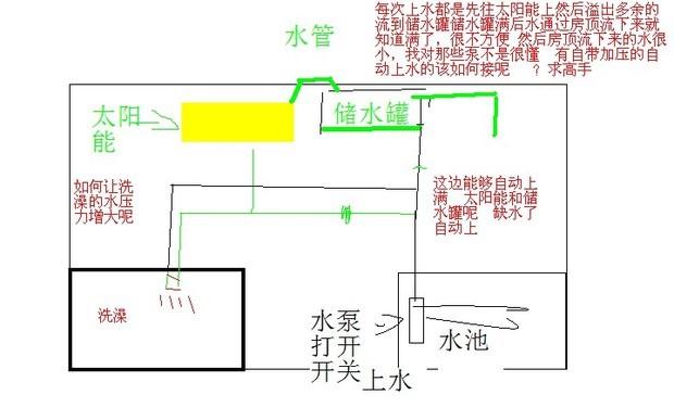 关于家用水泵如何加的问题,专业的进来看看