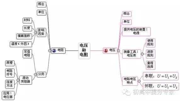 九上物理家庭电路思维导图