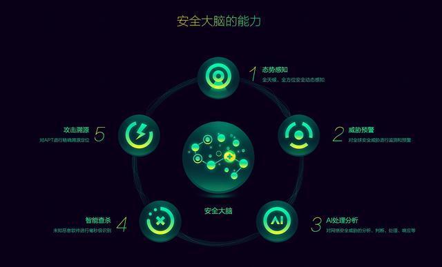 360安全大脑深度披露:曾经席卷全球的WannaCry为何堕入反杀之路?