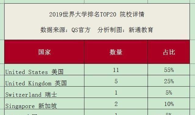 2019qs全球最佳大学排行榜_2019年最新QS世界大学学科排行榜